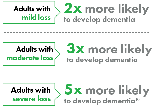Adults with mild hearing loss are 2x more likely to develop dementia