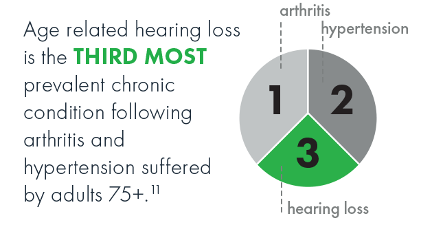 Hearing loss is the third most prevalent age-related disability followed by arthritis and hypertension suffered by adults 75+